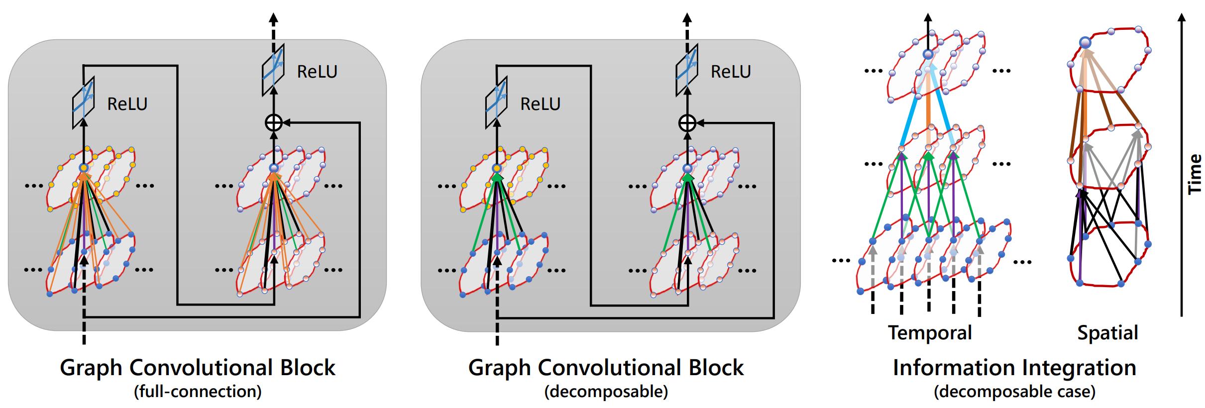graph convolutional block